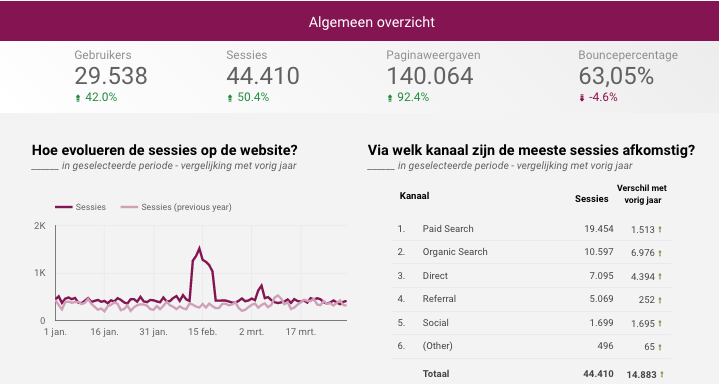 Example dashboard in Google Data Studio